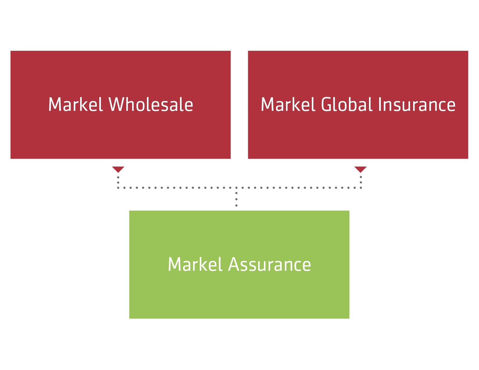 Markel Assurance